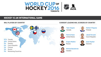 Faktaruta World Cup Hockey 2016